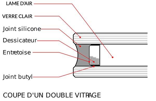 double vitrage principe de coupe